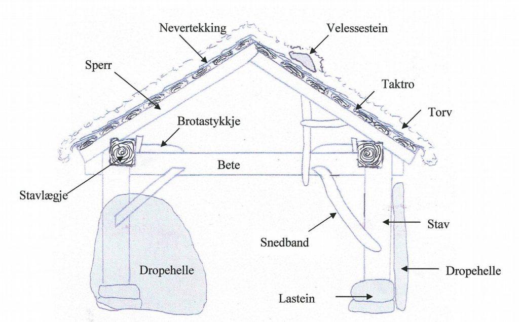 Prinsippskisse av Jedlaløo, med forklaringer. (Foto: Kulturminnefondet)